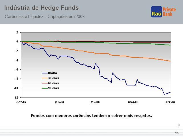 26 Indústria de Hedge Funds Carências e Liquidez - Captações em 2008 Fundos com menores carências tendem a sofrer mais resgates.