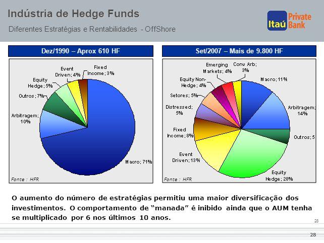 28 Indústria de Hedge Funds Diferentes Estratégias e Rentabilidades - OffShore O aumento do número de estratégias permitiu uma maior diversificação do
