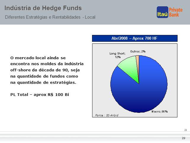 29 Indústria de Hedge Funds Diferentes Estratégias e Rentabilidades - Local O mercado local ainda se encontra nos moldes da indústria off-shore da déc
