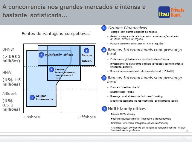 3 3 Bancos Internacionais com presença local –Forte marca global e várias oportunidades offshore –Investimento na plataforma onshore (produtos, aconse