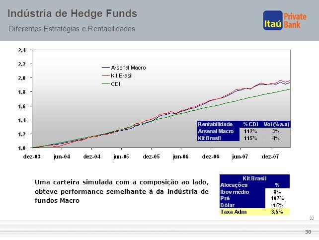 30 Indústria de Hedge Funds Diferentes Estratégias e Rentabilidades Uma carteira simulada com a composição ao lado, obteve performance semelhante à da