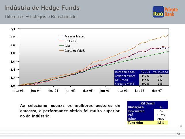 31 Indústria de Hedge Funds Diferentes Estratégias e Rentabilidades Ao selecionar apenas os melhores gestores da amostra, a performance obtida foi mui