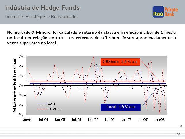 32 Indústria de Hedge Funds Diferentes Estratégias e Rentabilidades No mercado Off-Shore, foi calculado o retorno da classe em relação à Libor de 1 mê