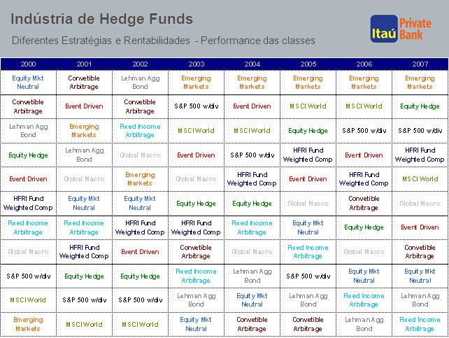 33 Indústria de Hedge Funds Diferentes Estratégias e Rentabilidades - Performance das classes