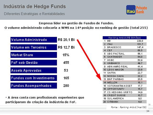 34 Indústria de Hedge Funds Diferentes Estratégias e Rentabilidades  A área conta com profissionais experientes que participaram da criação da indúst