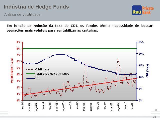 36 Indústria de Hedge Funds Análise de volatilidade Em função da redução da taxa do CDI, os fundos têm a necessidade de buscar operações mais voláteis