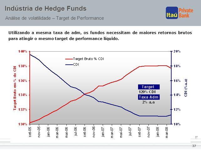 37 Indústria de Hedge Funds Análise de volatilidade – Target de Performance Utilizando a mesma taxa de adm, os fundos necessitam de maiores retornos b