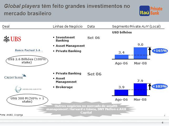 4 4 Global players têm feito grandes investimentos no mercado brasileiro Deal Segmento Private AuM (Local) USD bilhões Data Set 06 Linhas de Negócio •