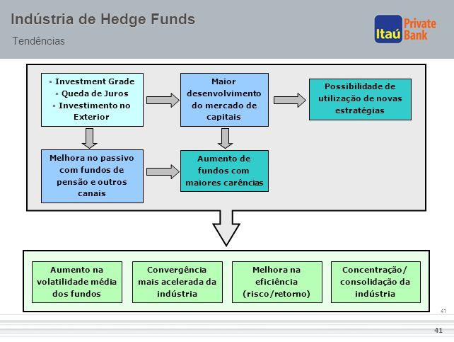 41 Indústria de Hedge Funds Tendências  Investment Grade  Queda de Juros  Investimento no Exterior Maior desenvolvimento do mercado de capitais Pos