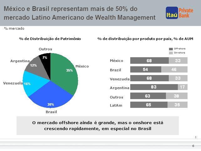 6 6 % mercado O mercado offshore ainda é grande, mas o onshore está crescendo rapidamente, em especial no Brasil México Brasil Argentina Venezuela Out