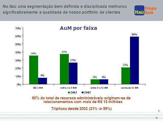 9 9 AuM por faixa No Itaú uma segmentação bem definida e disciplinada melhorou significativamente a qualidade de nosso portfólio de clientes 60% do to