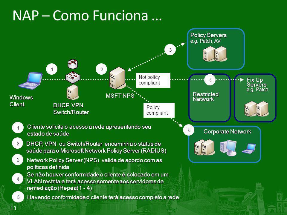 13 NAP – Como Funciona... Not policy compliant 1 RestrictedNetwork Cliente solicita o acesso a rede apresentando seu estado de saúde 1 4 Se não houver