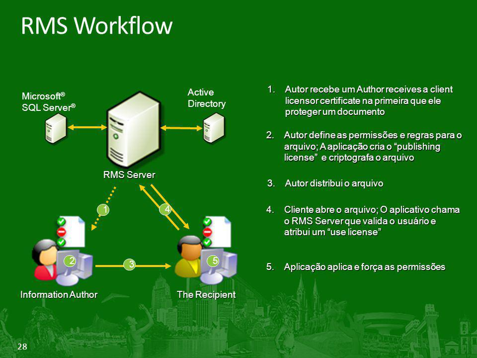 28 RMS Workflow Information Author The Recipient RMS Server Microsoft ® SQL Server ® Active Directory 2 3 4 5 2.Autor define as permissões e regras pa