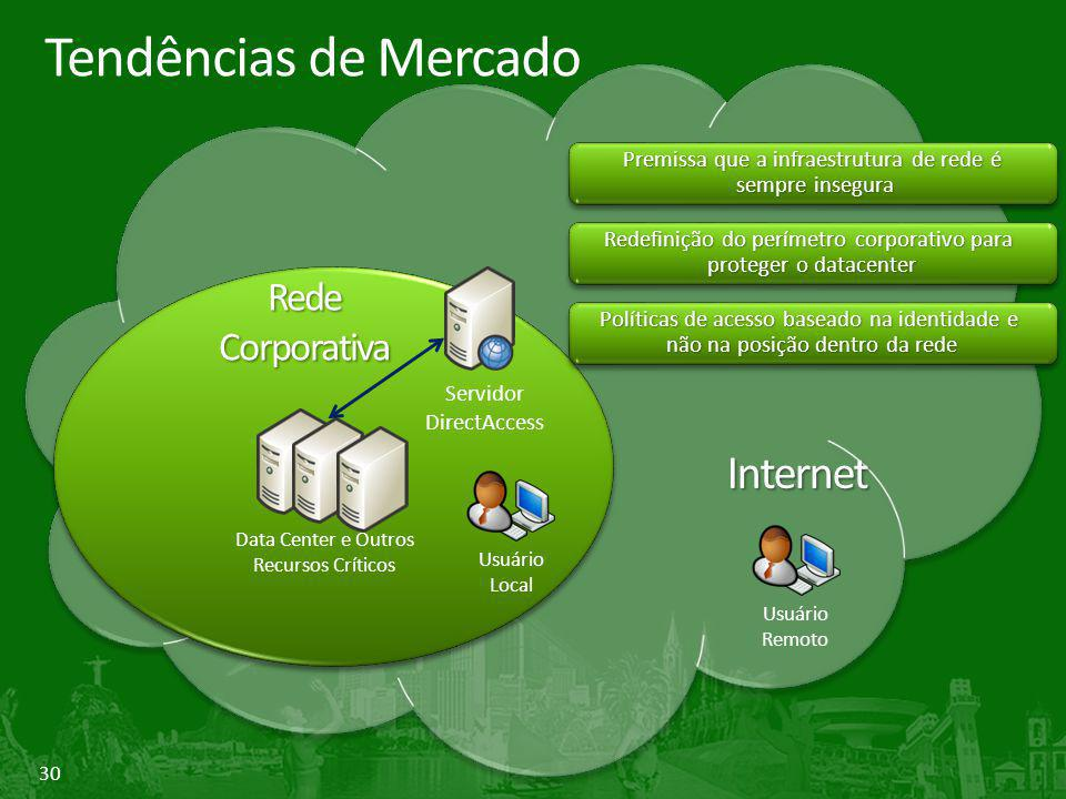 30 Servidor DirectAccess Data Center e Outros Recursos Críticos Usuário Local RedeCorporativa Usuário Remoto Premissa que a infraestrutura de rede é s