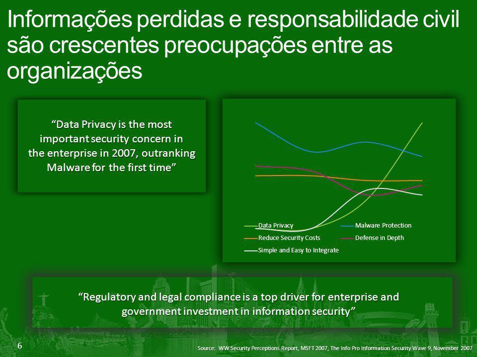 6 Informações perdidas e responsabilidade civil são crescentes preocupações entre as organizações Source: WW Security Perceptions Report, MSFT 2007; T