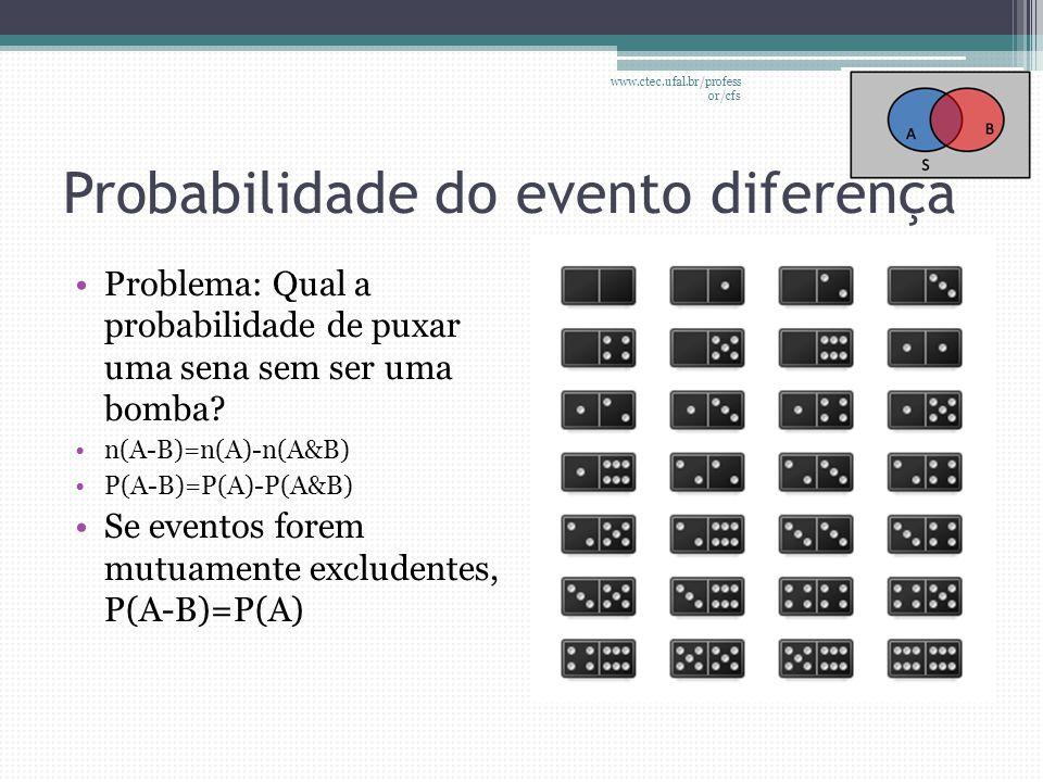 Probabilidade do evento diferença •Problema: Qual a probabilidade de puxar uma sena sem ser uma bomba? •n(A-B)=n(A)-n(A&B) •P(A-B)=P(A)-P(A&B) •Se eve