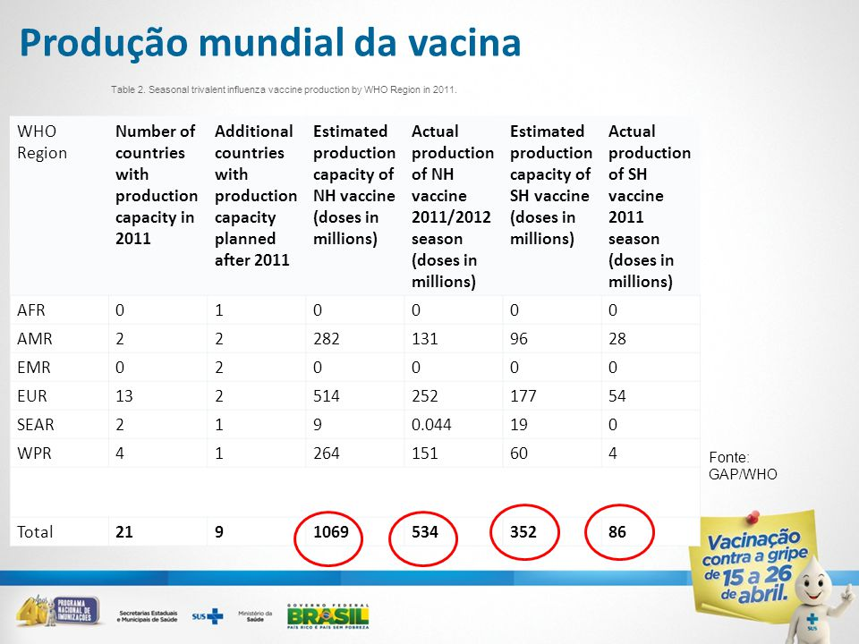 Produção mundial da vacina WHO Region Number of countries with production capacity in 2011 Additional countries with production capacity planned after 2011 Estimated production capacity of NH vaccine (doses in millions) Actual production of NH vaccine 2011/2012 season (doses in millions) Estimated production capacity of SH vaccine (doses in millions) Actual production of SH vaccine 2011 season (doses in millions) AFR010000 AMR222821319628 EMR020000 EUR13251425217754 SEAR2190.044190 WPR41264151604 Total219106953435286 Table 2.