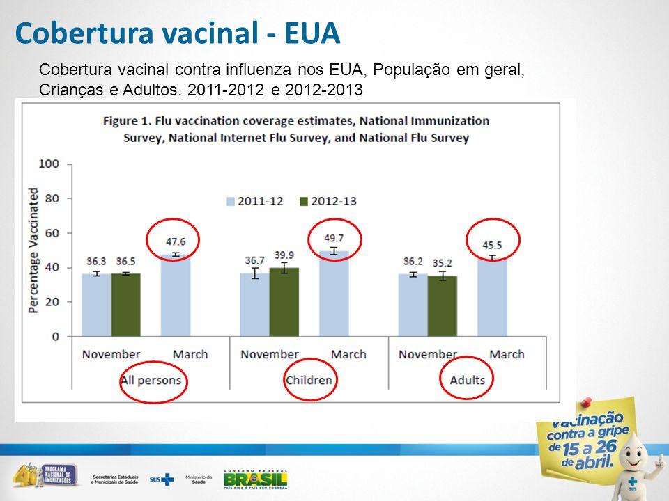 Cobertura vacinal - EUA Cobertura vacinal contra influenza nos EUA, População em geral, Crianças e Adultos. 2011-2012 e 2012-2013