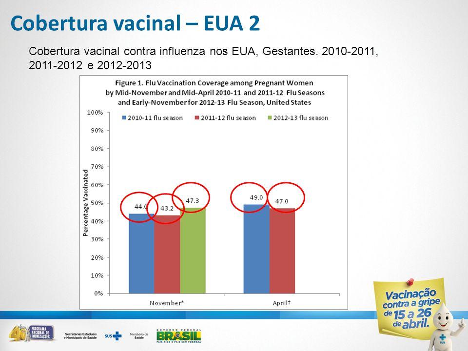Cobertura vacinal – EUA 2 Cobertura vacinal contra influenza nos EUA, Gestantes. 2010-2011, 2011-2012 e 2012-2013