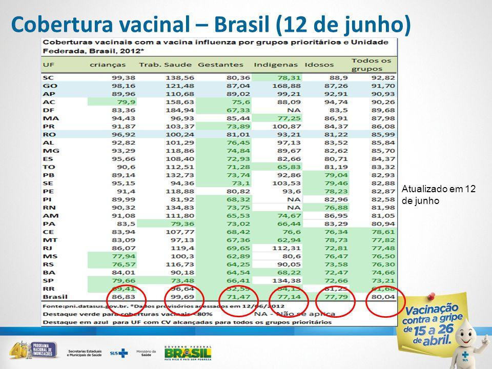 Cobertura vacinal – Brasil (12 de junho) Atualización al 26 de junio Atualizado em 12 de junho