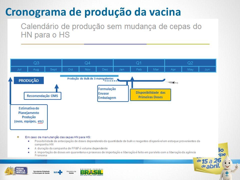 Cronograma de produção da vacina