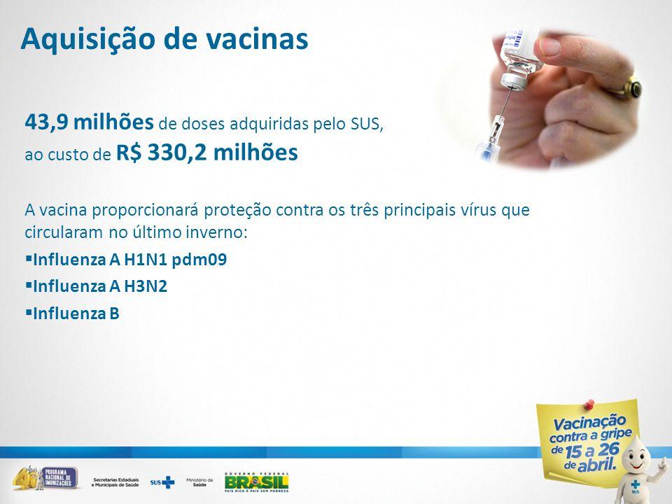 Aquisição de vacinas 43,9 milhões de doses adquiridas pelo SUS, ao custo de R$ 330,2 milhões A vacina proporcionará proteção contra os três principais vírus que circularam no último inverno:  Influenza A H1N1 pdm09  Influenza A H3N2  Influenza B