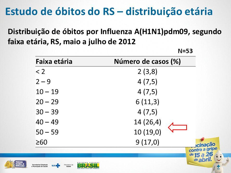 Distribuição de óbitos por Influenza A(H1N1)pdm09, segundo faixa etária, RS, maio a julho de 2012 N=53 Faixa etáriaNúmero de casos (%) < 22 (3,8) 2 – 94 (7,5) 10 – 194 (7,5) 20 – 296 (11,3) 30 – 394 (7,5) 40 – 4914 (26,4) 50 – 5910 (19,0) ≥609 (17,0) Estudo de óbitos do RS – distribuição etária