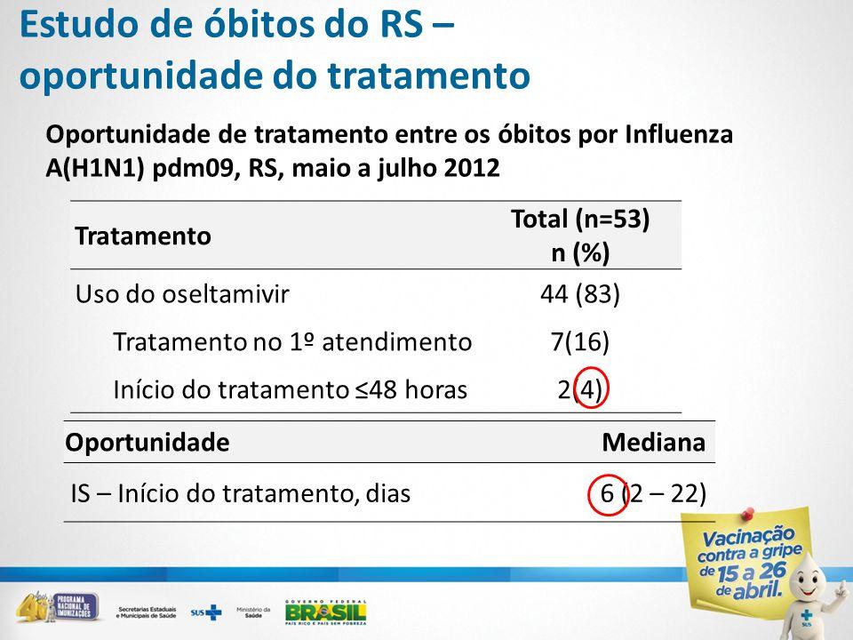 Oportunidade de tratamento entre os óbitos por Influenza A(H1N1) pdm09, RS, maio a julho 2012 OportunidadeMediana IS – Início do tratamento, dias6 (2 – 22) Tratamento Total (n=53) n (%) Uso do oseltamivir44 (83) Tratamento no 1º atendimento7(16) Início do tratamento ≤48 horas2(4) Estudo de óbitos do RS – oportunidade do tratamento