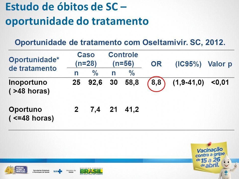 Oportunidade* de tratamento Caso (n=28) Controle (n=56) OR(IC95%)Valor p n%n% Inoportuno ( >48 horas) 2592,63058,88,8(1,9-41,0)<0,01 Oportuno ( <=48 horas) 27,42141,2 Oportunidade de tratamento com Oseltamivir.