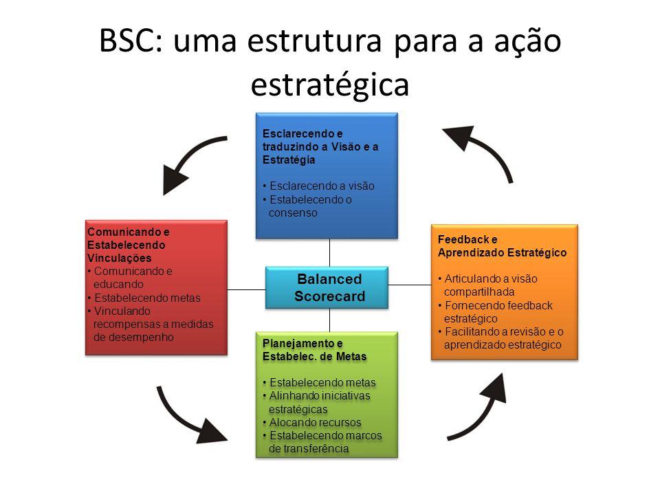 BSC: uma estrutura para a ação estratégica Esclarecendo e traduzindo a Visão e a Estratégia • Esclarecendo a visão • Estabelecendo o consenso Feedback