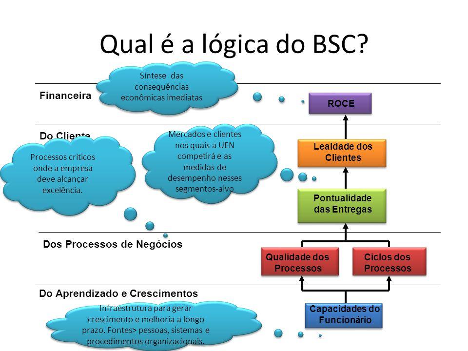 Qual é a lógica do BSC? Capacidades do Funcionário Ciclos dos Processos Qualidade dos Processos Pontualidade das Entregas Lealdade dos Clientes ROCE F