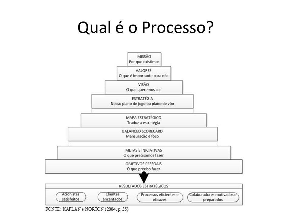 Qual é o Processo?