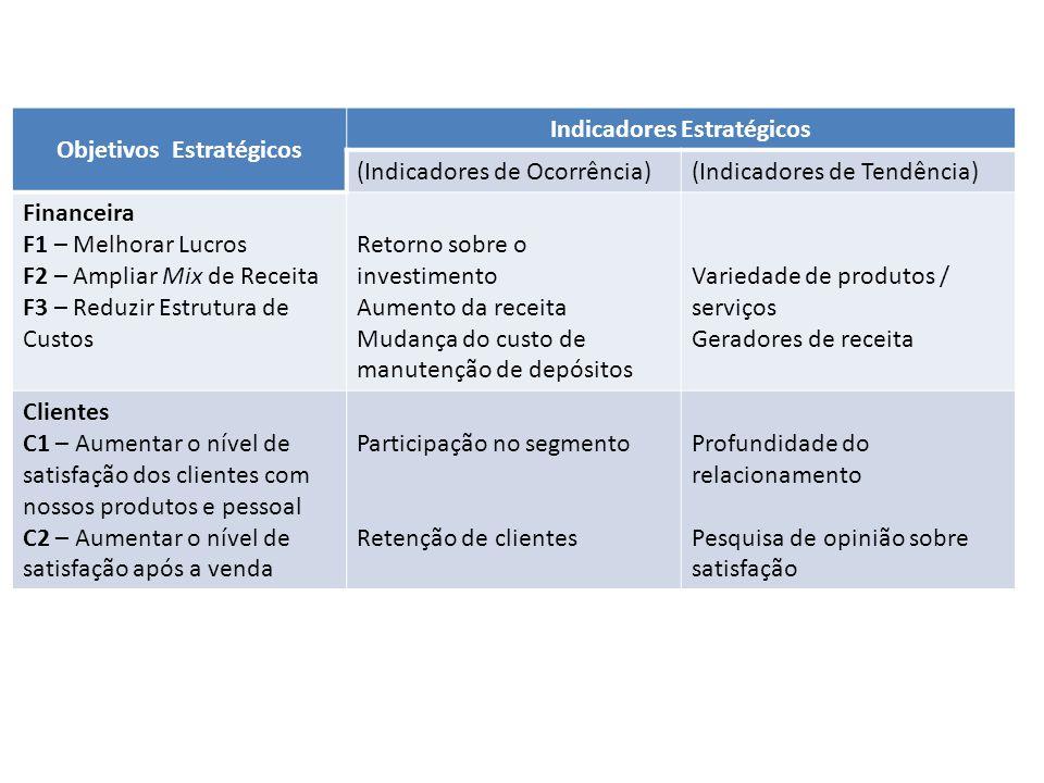 Objetivos Estratégicos Indicadores Estratégicos (Indicadores de Ocorrência)(Indicadores de Tendência) Financeira F1 – Melhorar Lucros F2 – Ampliar Mix