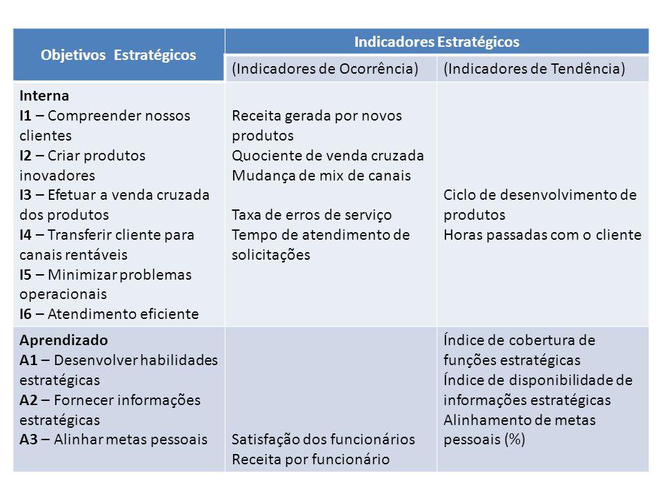 Objetivos Estratégicos Indicadores Estratégicos (Indicadores de Ocorrência)(Indicadores de Tendência) Interna I1 – Compreender nossos clientes I2 – Cr