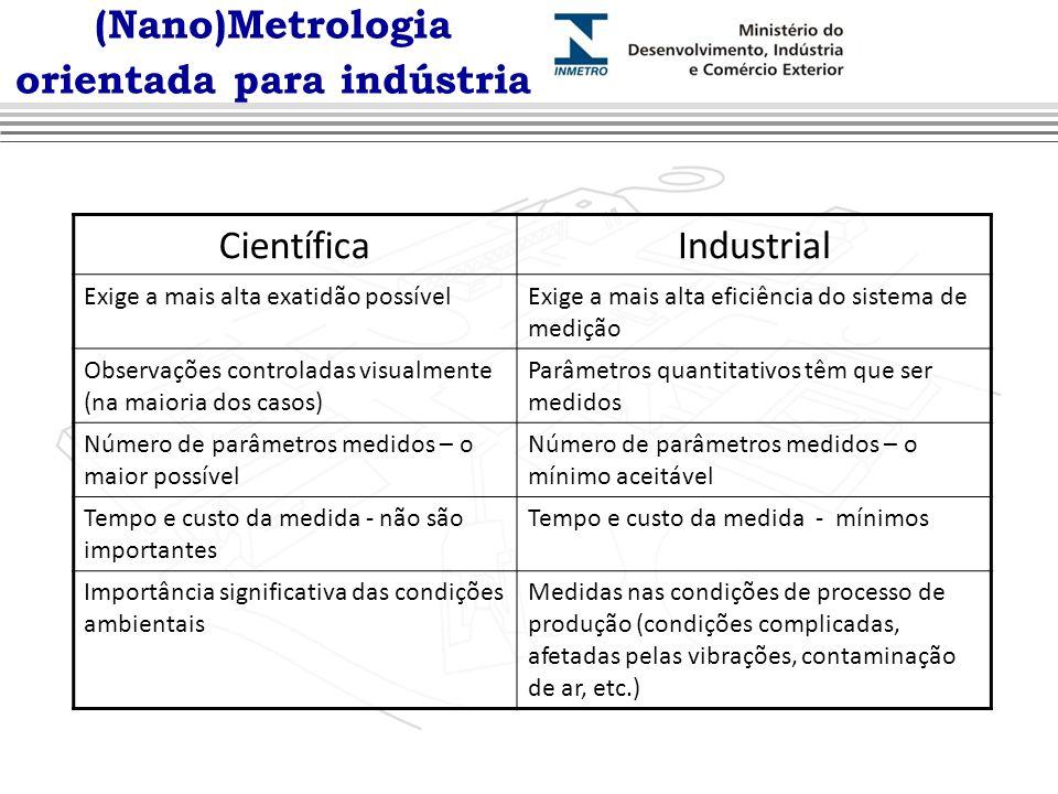 (Nano)Metrologia orientada para indústria CientíficaIndustrial Exige a mais alta exatidão possívelExige a mais alta eficiência do sistema de medição O