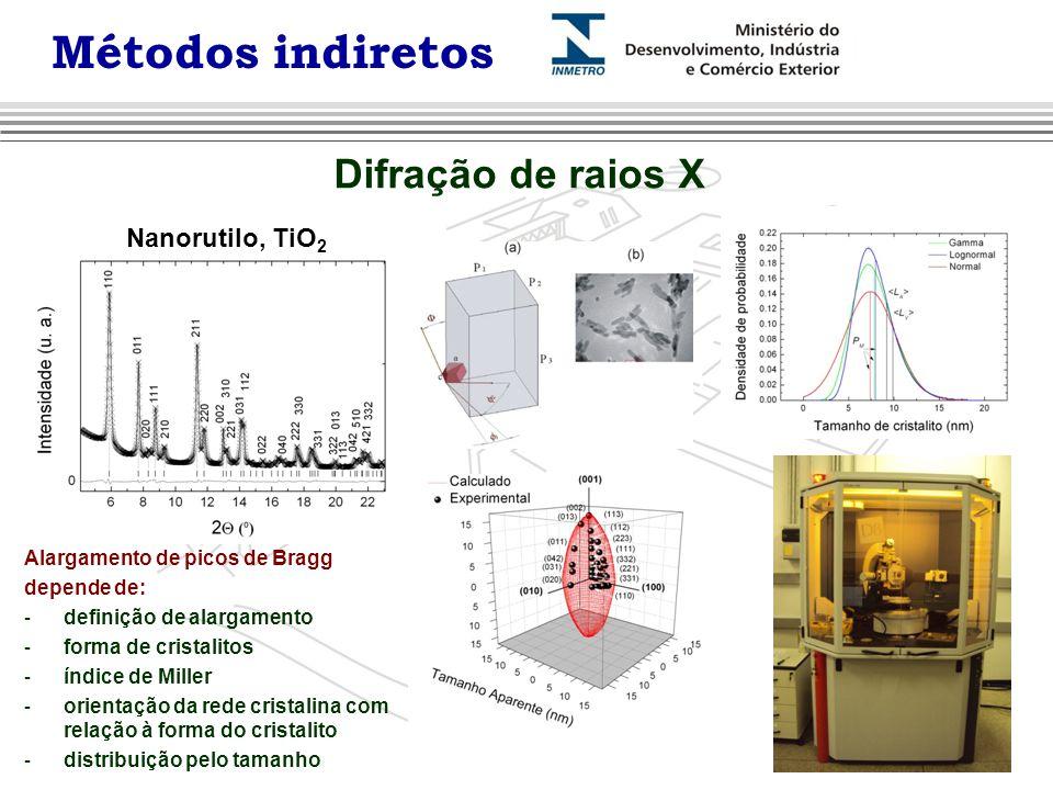 Difração de raios X Nanorutilo, TiO 2 Alargamento de picos de Bragg depende de: - definição de alargamento - forma de cristalitos - índice de Miller -