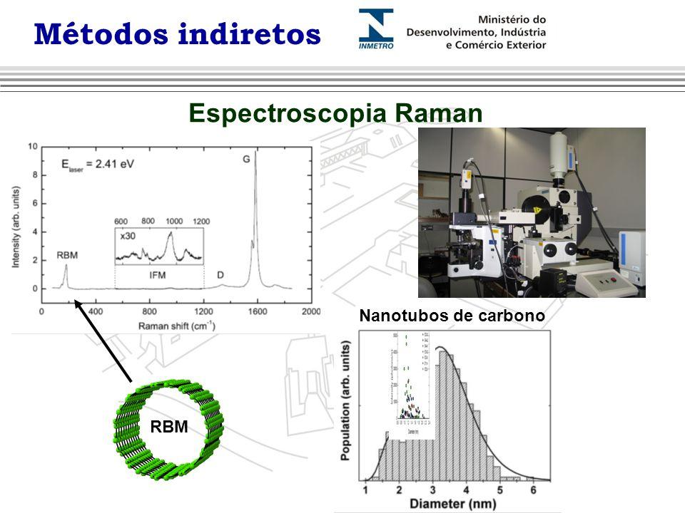 Espectroscopia Raman Nanotubos de carbono RBM