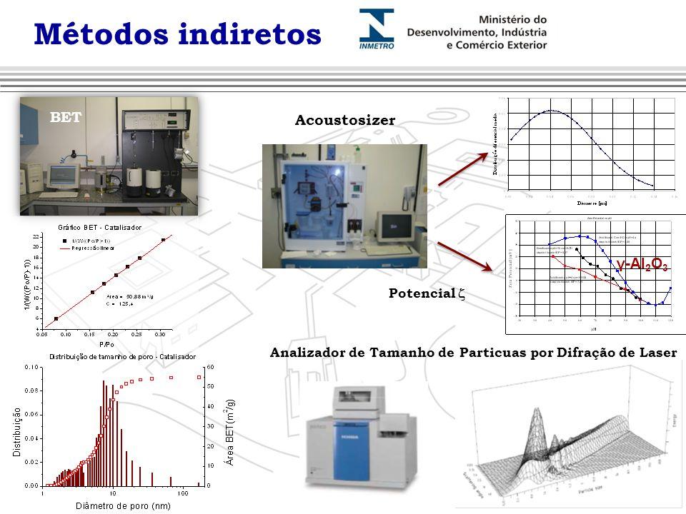 BET Potencial  Acoustosizer γ-Al 2 O 3 Métodos indiretos Analizador de Tamanho de Particuas por Difração de Laser