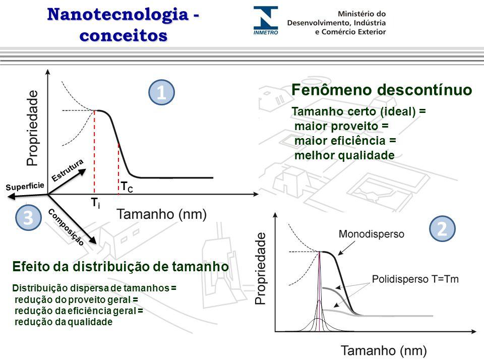 Nanotecnologia - conceitos TiTi Tamanho certo (ideal) = maior proveito = maior eficiência = melhor qualidade Efeito da distribuição de tamanho Distrib