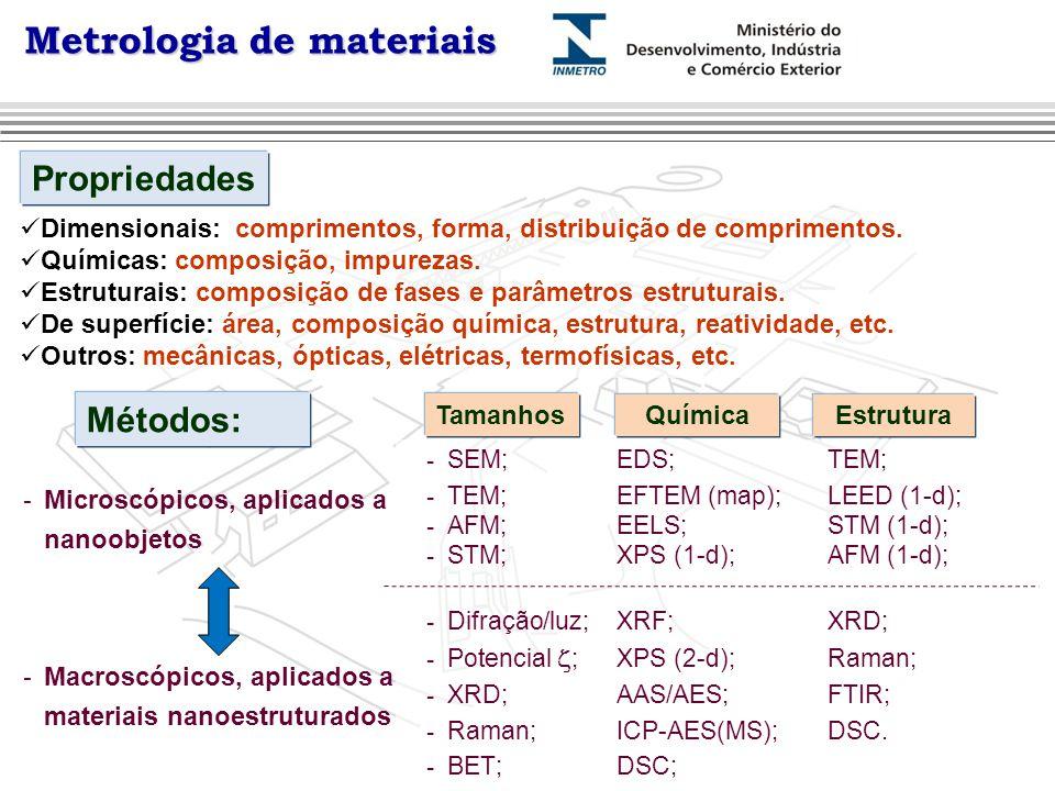 Metrologia de materiais Propriedades  Dimensionais: comprimentos, forma, distribuição de comprimentos.  Químicas: composição, impurezas.  Estrutura