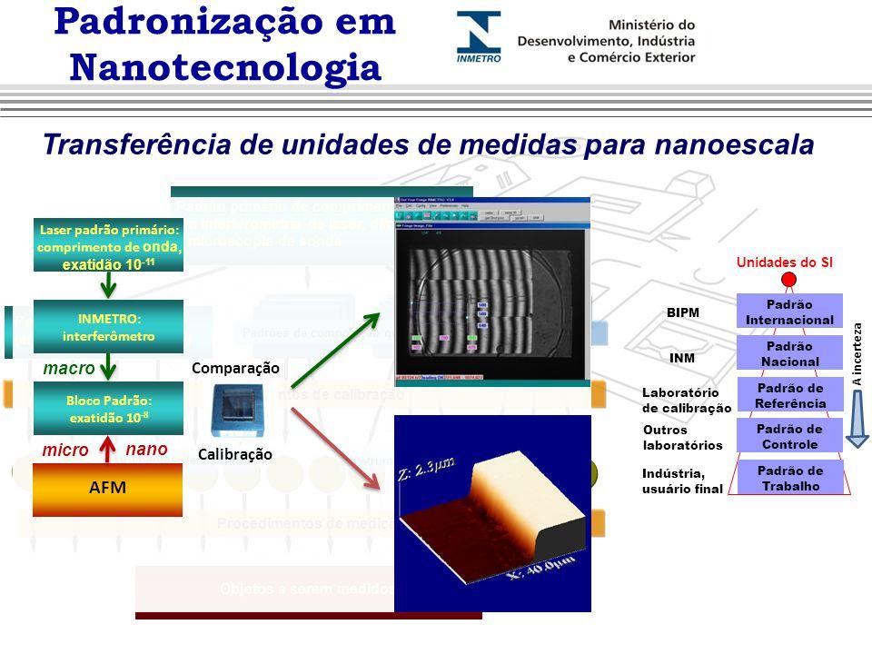 Padronização em Nanotecnologia Transferência de unidades de medidas para nanoescala Padrão primário de comprimento baseado em interferometria de laser