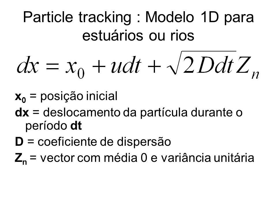 Particle tracking : Modelo 1D para estuários ou rios x 0 = posição inicial dx = deslocamento da partícula durante o período dt D = coeficiente de dispersão Z n = vector com média 0 e variância unitária