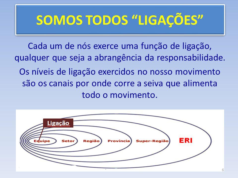 Setor LIGAÇÃO Feita uma pesquisa, concluiu-se que no nível de Setor, no que diz respeito ao seu relacionamento com as Equipes de base e vice- versa, a LIGAÇÃO apresenta diversas dificuldades.