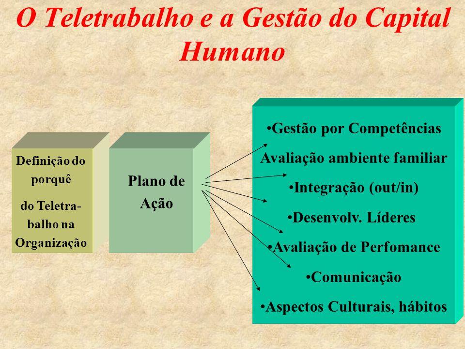 O Teletrabalho e a Gestão do Capital Humano Definição do porquê do Teletra- balho na Organização Plano de Ação •Gestão por Competências Avaliação ambiente familiar •Integração (out/in) •Desenvolv.
