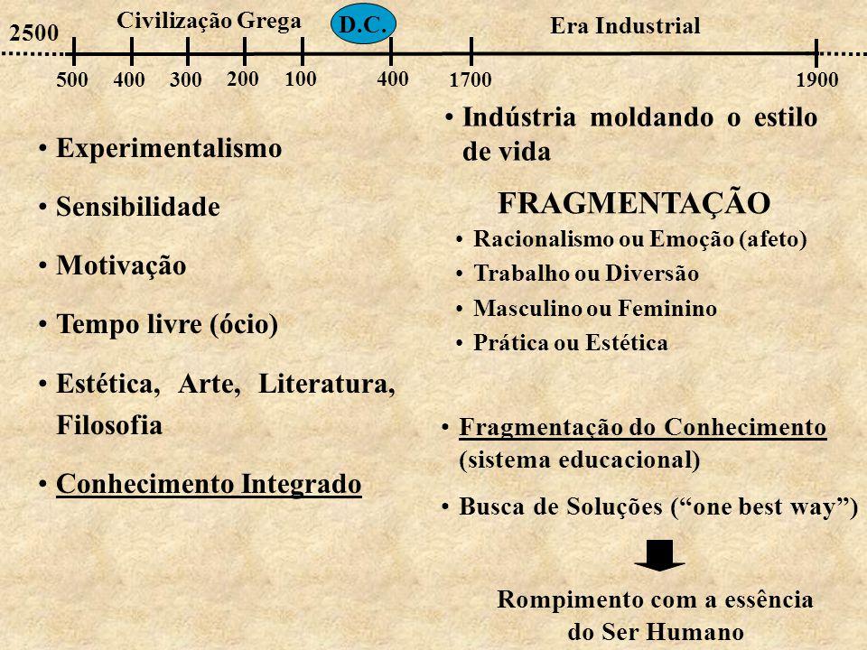 •Experimentalismo •Sensibilidade •Motivação •Tempo livre (ócio) •Estética, Arte, Literatura, Filosofia •Conhecimento Integrado 500400300 100200 2500 400 D.C.