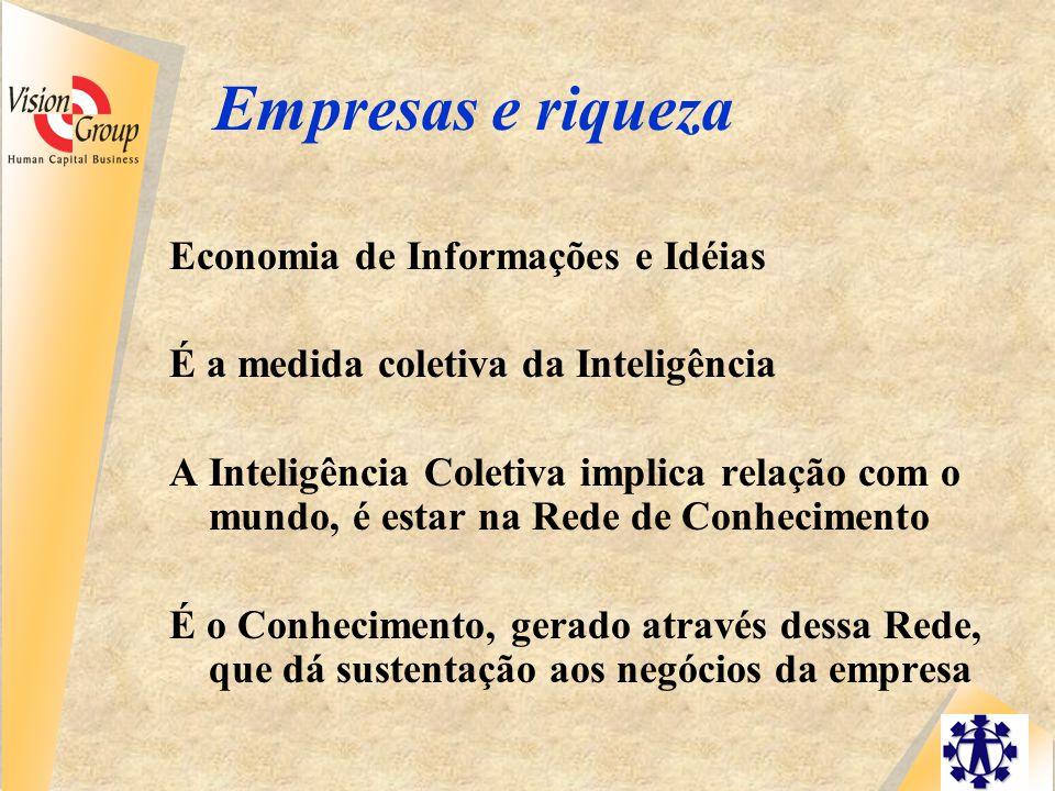 Empresas e riqueza Economia de Informações e Idéias É a medida coletiva da Inteligência A Inteligência Coletiva implica relação com o mundo, é estar na Rede de Conhecimento É o Conhecimento, gerado através dessa Rede, que dá sustentação aos negócios da empresa