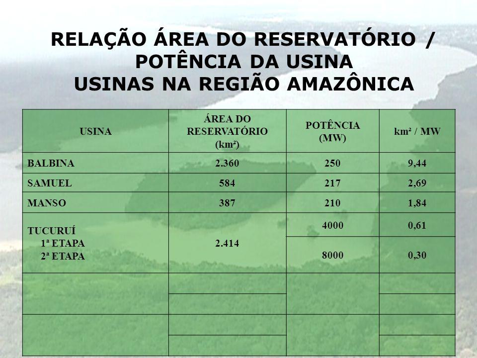 RELAÇÃO ÁREA DO RESERVATÓRIO / POTÊNCIA DA USINA USINAS NA REGIÃO AMAZÔNICA USINA ÁREA DO RESERVATÓRIO (km²) POTÊNCIA (MW) km² / MW BALBINA2.3602509,4