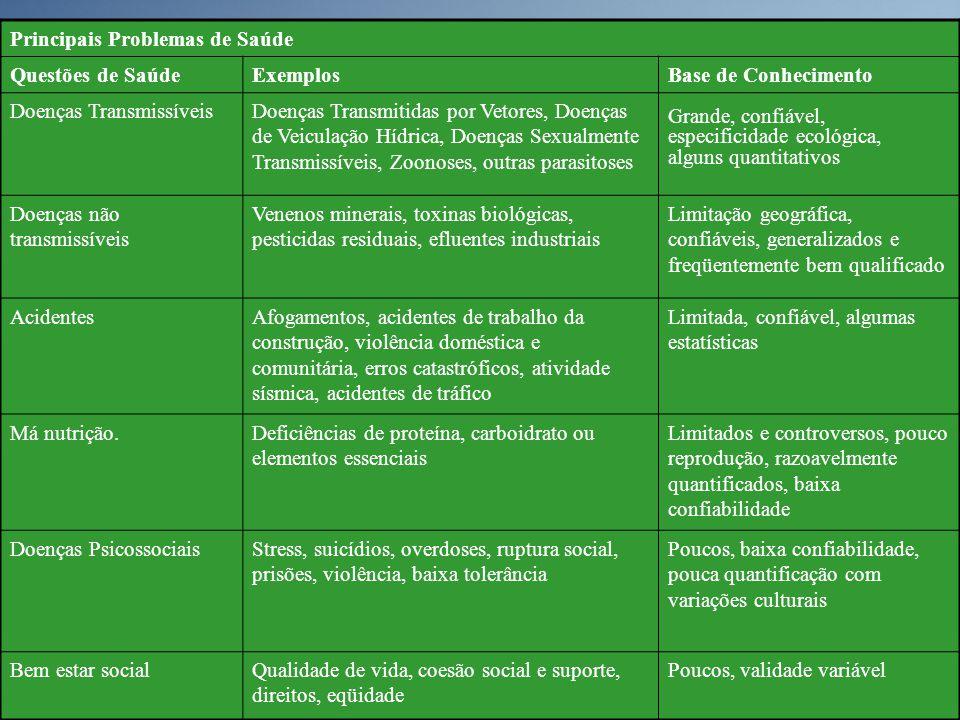 Principais Problemas de Saúde Questões de SaúdeExemplosBase de Conhecimento Doenças TransmissíveisDoenças Transmitidas por Vetores, Doenças de Veicula