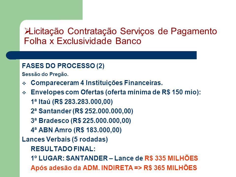 FASES DO PROCESSO (2) Sessão do Pregão.  Compareceram 4 Instituições Financeiras.  Envelopes com Ofertas (oferta mínima de R$ 150 mio): 1ª Itaú (R$