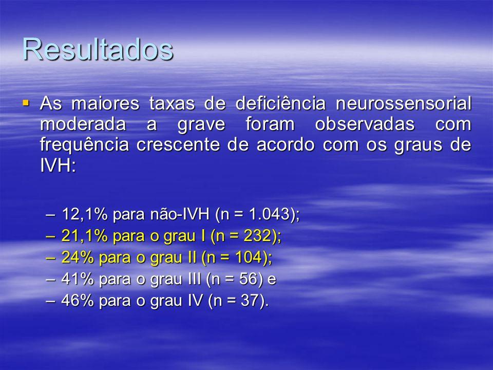 Resultados  As maiores taxas de deficiência neurossensorial moderada a grave foram observadas com frequência crescente de acordo com os graus de IVH: –12,1% para não-IVH (n = 1.043); –21,1% para o grau I (n = 232); –24% para o grau II (n = 104); –41% para o grau III (n = 56) e –46% para o grau IV (n = 37).